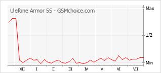Popularity chart of Ulefone Armor 5S
