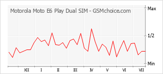 Popularity chart of Motorola Moto E6 Play Dual SIM