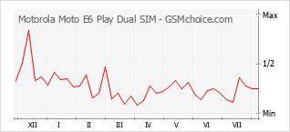 Grafico di modifiche della popolarità del telefono cellulare Motorola Moto E6 Play Dual SIM