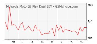 Populariteit van de telefoon: diagram Motorola Moto E6 Play Dual SIM