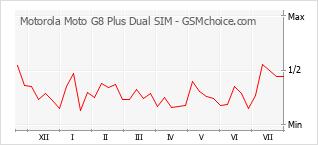 Popularity chart of Motorola Moto G8 Plus Dual SIM