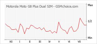 Le graphique de popularité de Motorola Moto G8 Plus Dual SIM