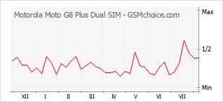 Grafico di modifiche della popolarità del telefono cellulare Motorola Moto G8 Plus Dual SIM