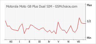 Диаграмма изменений популярности телефона Motorola Moto G8 Plus Dual SIM