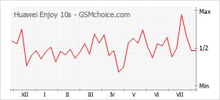 Gráfico de los cambios de popularidad Huawei Enjoy 10s