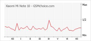Popularity chart of Xiaomi Mi Note 10