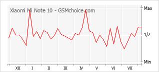 Le graphique de popularité de Xiaomi Mi Note 10