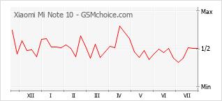 Grafico di modifiche della popolarità del telefono cellulare Xiaomi Mi Note 10