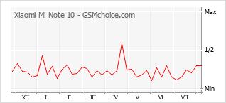 Диаграмма изменений популярности телефона Xiaomi Mi Note 10