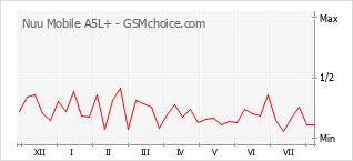 Gráfico de los cambios de popularidad Nuu Mobile A5L+