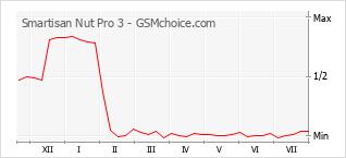 Le graphique de popularité de Smartisan Nut Pro 3