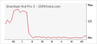 Grafico di modifiche della popolarità del telefono cellulare Smartisan Nut Pro 3