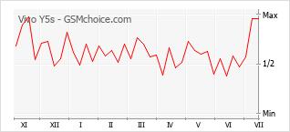 Grafico di modifiche della popolarità del telefono cellulare Vivo Y5s