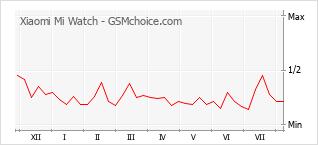Le graphique de popularité de Xiaomi Mi Watch