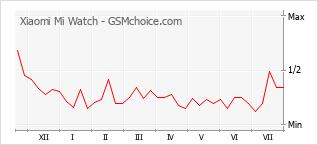 Grafico di modifiche della popolarità del telefono cellulare Xiaomi Mi Watch