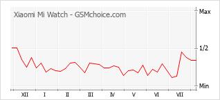 Traçar mudanças de populariedade do telemóvel Xiaomi Mi Watch