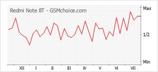 Diagramm der Poplularitätveränderungen von Redmi Note 8T