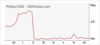Grafico di modifiche della popolarità del telefono cellulare Philips E106
