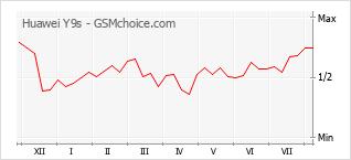 Gráfico de los cambios de popularidad Huawei Y9s
