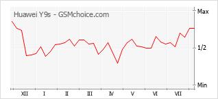 Grafico di modifiche della popolarità del telefono cellulare Huawei Y9s
