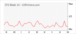 Popularity chart of ZTE Blade 10