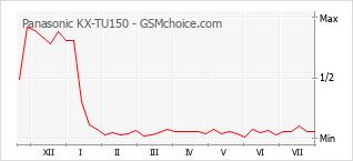 Le graphique de popularité de Panasonic KX-TU150