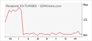 Popularity chart of Panasonic KX-TU456EX