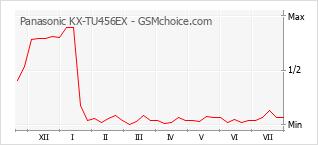 Gráfico de los cambios de popularidad Panasonic KX-TU456EX