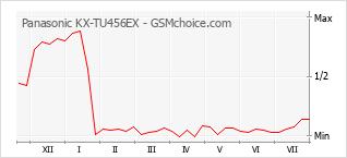 Grafico di modifiche della popolarità del telefono cellulare Panasonic KX-TU456EX