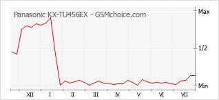 Диаграмма изменений популярности телефона Panasonic KX-TU456EX