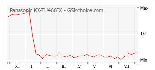 Popularity chart of Panasonic KX-TU466EX