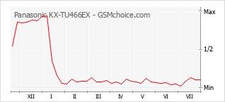 Le graphique de popularité de Panasonic KX-TU466EX