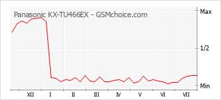 Grafico di modifiche della popolarità del telefono cellulare Panasonic KX-TU466EX