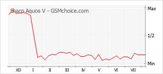 Gráfico de los cambios de popularidad Sharp Aquos V