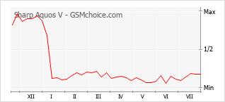 Le graphique de popularité de Sharp Aquos V