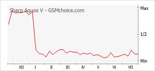 Grafico di modifiche della popolarità del telefono cellulare Sharp Aquos V