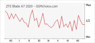 Gráfico de los cambios de popularidad ZTE Blade A7 2020