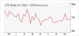 Le graphique de popularité de ZTE Blade A7 2020