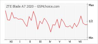 Grafico di modifiche della popolarità del telefono cellulare ZTE Blade A7 2020