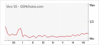 Gráfico de los cambios de popularidad Vivo S5