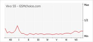 Le graphique de popularité de Vivo S5
