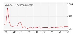 Populariteit van de telefoon: diagram Vivo S5