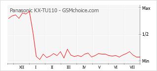 Gráfico de los cambios de popularidad Panasonic KX-TU110