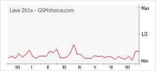 Gráfico de los cambios de popularidad Lava Z61s