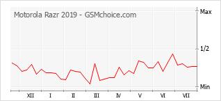 Diagramm der Poplularitätveränderungen von Motorola Razr 2019