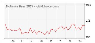 Grafico di modifiche della popolarità del telefono cellulare Motorola Razr 2019