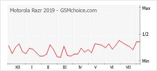 Диаграмма изменений популярности телефона Motorola Razr 2019