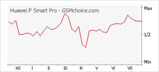 Popularity chart of Huawei P Smart Pro