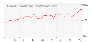 Gráfico de los cambios de popularidad Huawei P Smart Pro