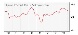 Grafico di modifiche della popolarità del telefono cellulare Huawei P Smart Pro